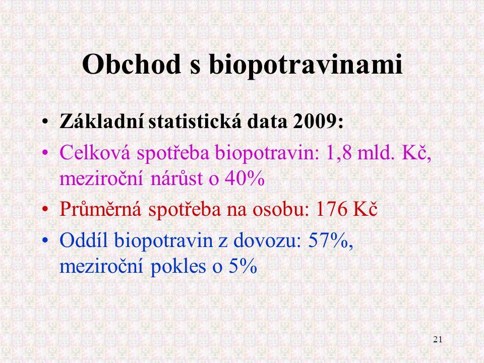 21 Obchod s biopotravinami Základní statistická data 2009: Celková spotřeba biopotravin: 1,8 mld. Kč, meziroční nárůst o 40% Průměrná spotřeba na osob