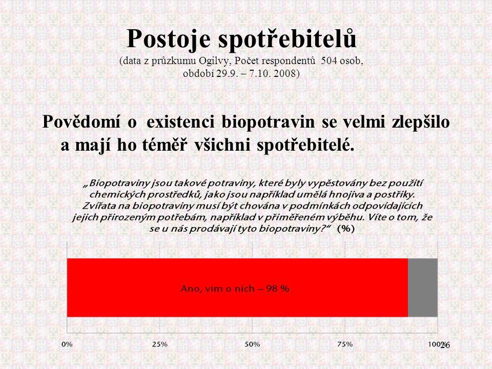 26 Postoje spotřebitelů (data z průzkumu Ogilvy, Počet respondentů 504 osob, období 29.9. – 7.10. 2008) Povědomí o existenci biopotravin se velmi zlep