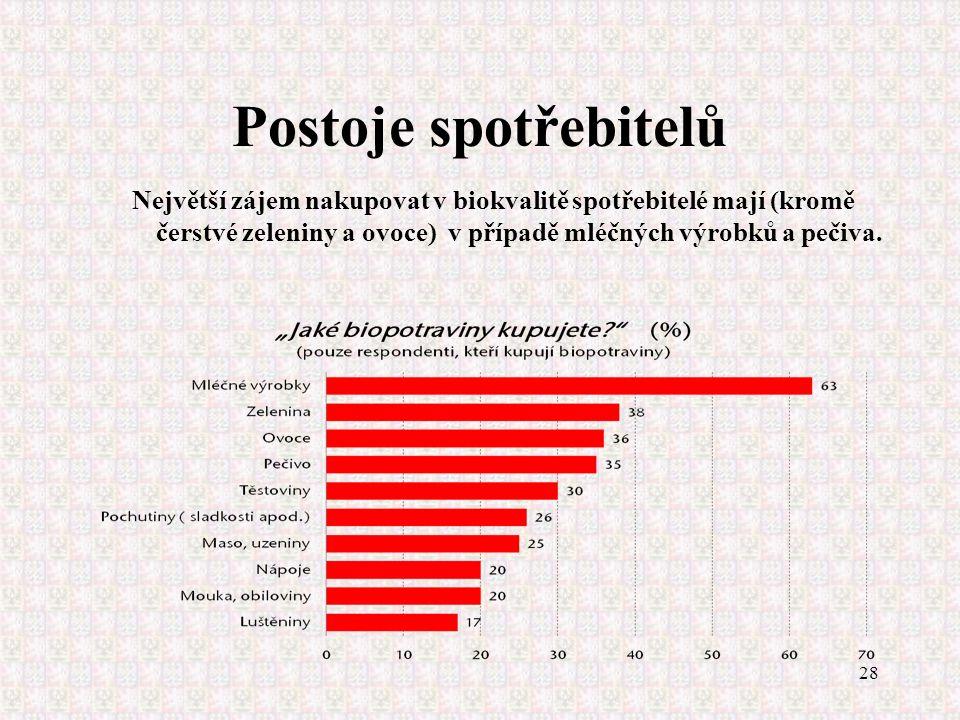 28 Postoje spotřebitelů Největší zájem nakupovat v biokvalitě spotřebitelé mají (kromě čerstvé zeleniny a ovoce) v případě mléčných výrobků a pečiva.