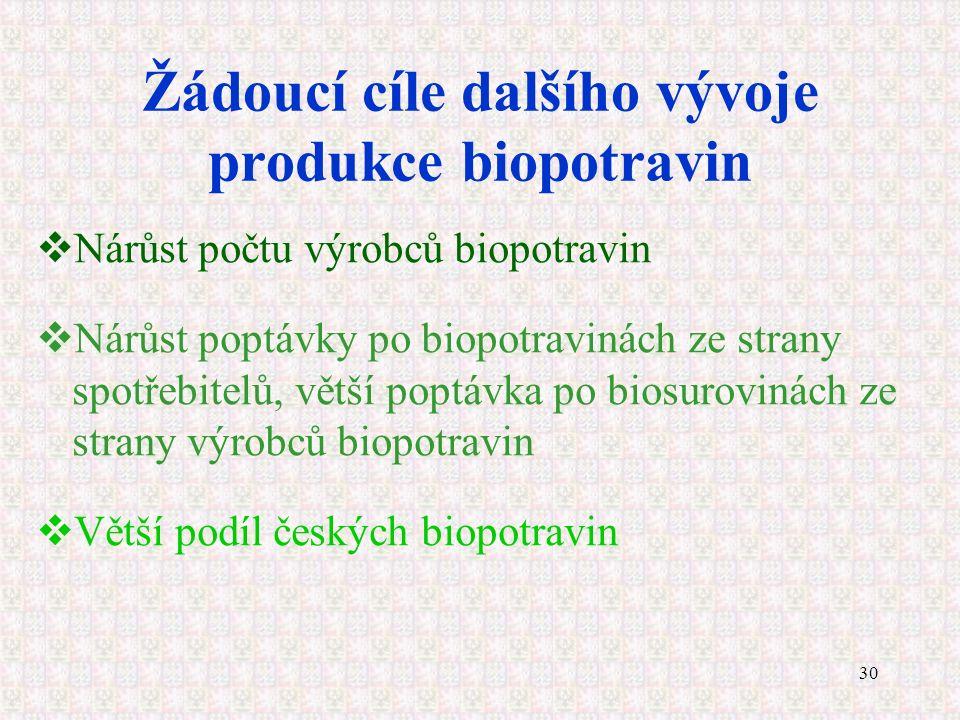 30 Žádoucí cíle dalšího vývoje produkce biopotravin  Nárůst počtu výrobců biopotravin  Nárůst poptávky po biopotravinách ze strany spotřebitelů, vět