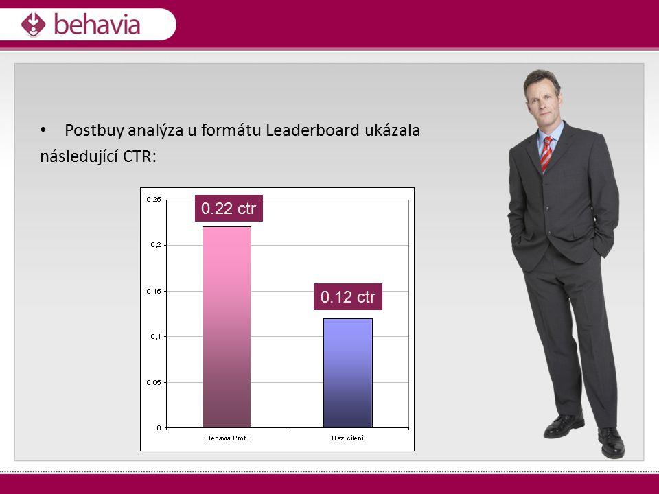 Postbuy analýza u formátu Leaderboard ukázala následující CTR: 0.22 ctr 0.12 ctr