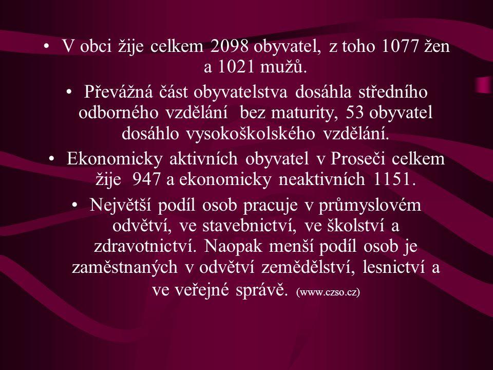 V obci žije celkem 2098 obyvatel, z toho 1077 žen a 1021 mužů.
