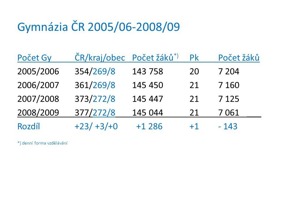 Gymnázia ČR 2005/06-2008/09 Počet GyČR/kraj/obecPočet žáků *) PkPočet žáků 2005/2006354/269/8143 758207 204 2006/2007361/269/8145 450217 160 2007/2008
