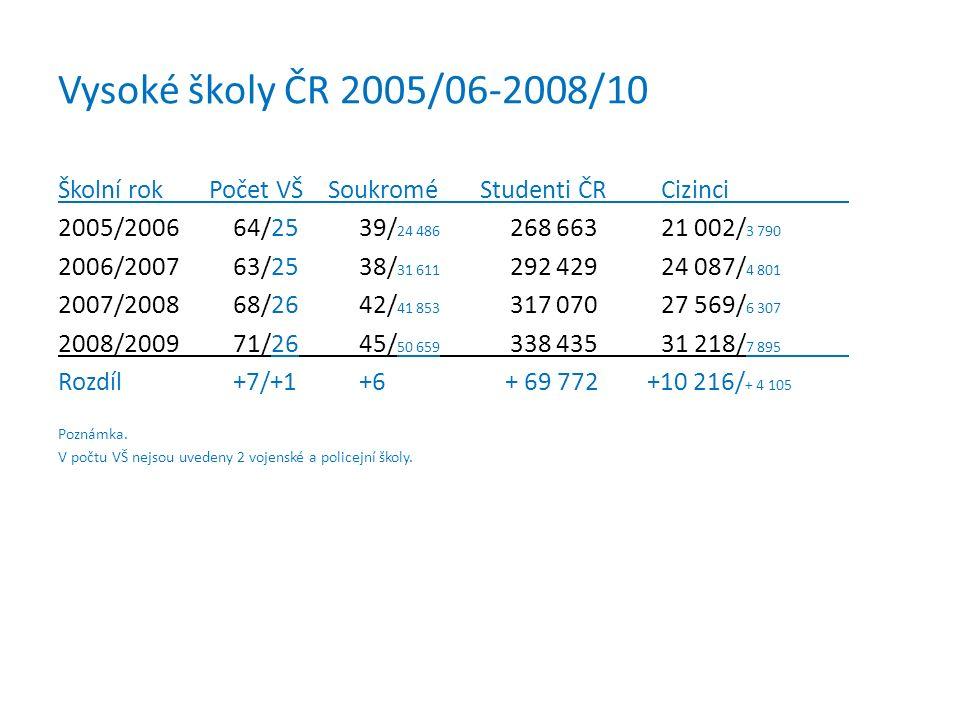 Vysoké školy ČR 2005/06-2008/10 Školní rokPočet VŠ Soukromé Studenti ČRCizinci 2005/2006 64/25 39/ 24 486 268 66321 002/ 3 790 2006/2007 63/25 38/ 31