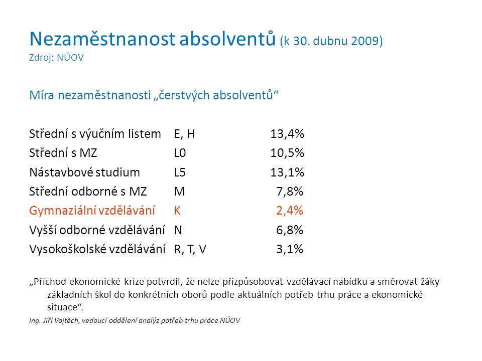 """Nezaměstnanost absolventů (k 30. dubnu 2009) Zdroj: NÚOV Míra nezaměstnanosti """"čerstvých absolventů"""" Střední s výučním listemE, H13,4% Střední s MZL01"""