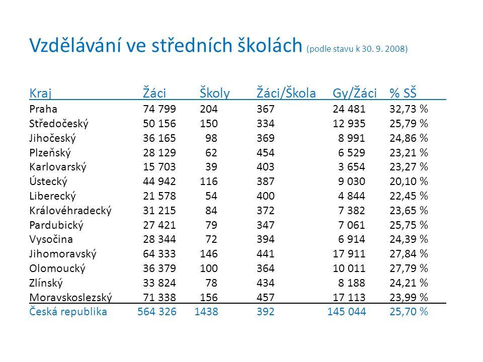 Vzdělávání ve středních školách (podle stavu k 30. 9. 2008) Kraj Žáci ŠkolyŽáci/ŠkolaGy/Žáci% SŠ Praha74 79920436724 48132,73 % Středočeský50 15615033