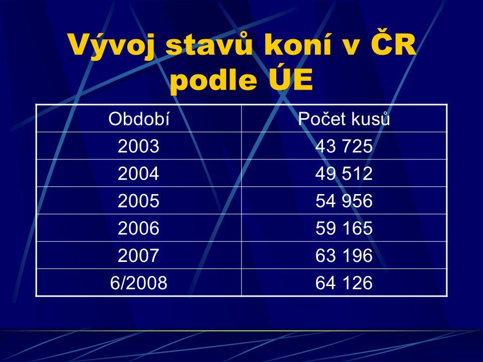 Vývoj stavů koní v ČR podle ÚE ObdobíPočet kusů 200343 725 200449 512 200554 956 200659 165 200763 196 6/200864 126