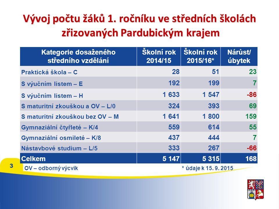 4 Počet narozených v okrese Chrudim