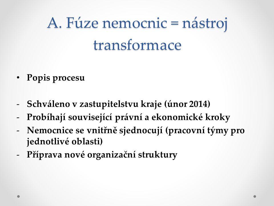 A. Fúze nemocnic = nástroj transformace Popis procesu -Schváleno v zastupitelstvu kraje (únor 2014) -Probíhají související právní a ekonomické kroky -