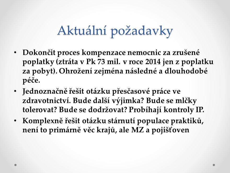 Aktuální požadavky Dokončit proces kompenzace nemocnic za zrušené poplatky (ztráta v Pk 73 mil.