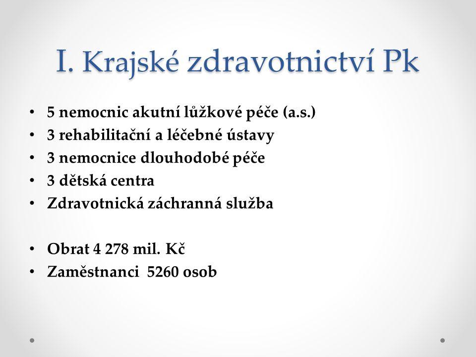 Nemocnice akutní péče Právní forma a.s.