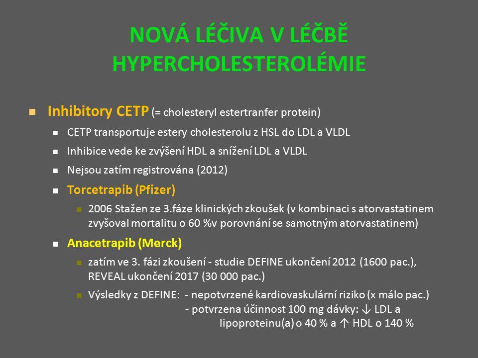 NOVÁ LÉČIVA V LÉČBĚ HYPERCHOLESTEROLÉMIE Inhibitory CETP (= cholesteryl estertranfer protein) CETP transportuje estery cholesterolu z HSL do LDL a VLDL Inhibice vede ke zvýšení HDL a snížení LDL a VLDL Nejsou zatím registrována (2012) Torcetrapib (Pfizer) 2006 Stažen ze 3.fáze klinických zkoušek (v kombinaci s atorvastatinem zvyšoval mortalitu o 60 %v porovnání se samotným atorvastatinem) Anacetrapib (Merck) zatím ve 3.