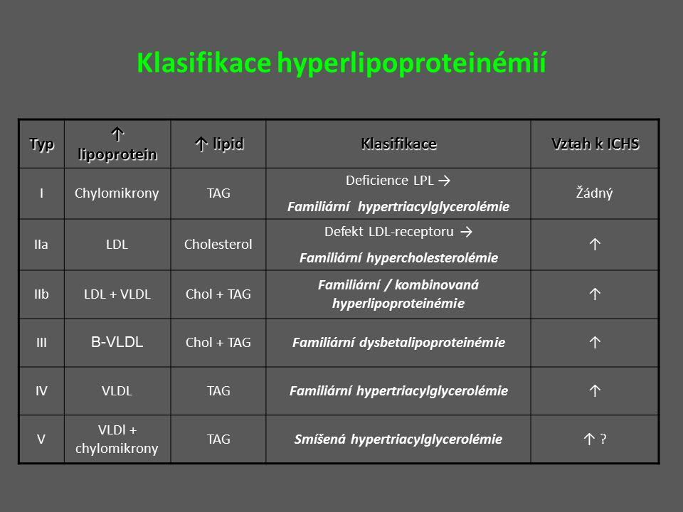 Klasifikace hyperlipoproteinémií Typ ↑ lipoprotein ↑ lipid Klasifikace Vztah k ICHS IChylomikronyTAG Deficience LPL → Familiární hypertriacylglycerolémie Žádný IIaLDLCholesterol Defekt LDL-receptoru → Familiární hypercholesterolémie ↑ IIbLDL + VLDLChol + TAG Familiární / kombinovaná hyperlipoproteinémie ↑ III Β-VLDL Chol + TAGFamiliární dysbetalipoproteinémie↑ IVVLDLTAGFamiliární hypertriacylglycerolémie↑ V VLDl + chylomikrony TAGSmíšená hypertriacylglycerolémie↑