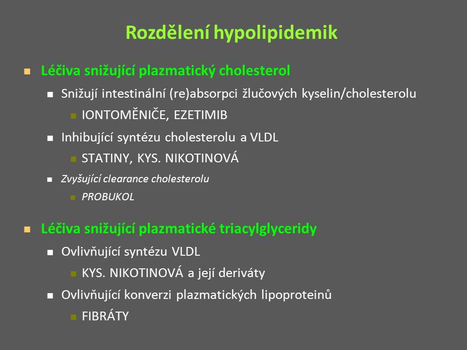 Léčiva snižující plazmatický cholesterol Snižují intestinální (re)absorpci žlučových kyselin/cholesterolu IONTOMĚNIČE, EZETIMIB Inhibující syntézu cholesterolu a VLDL STATINY, KYS.