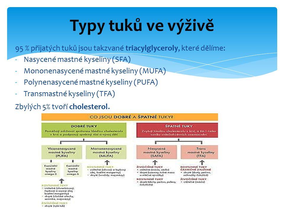 95 % přijatých tuků jsou takzvané triacylglyceroly, které dělíme: -Nasycené mastné kyseliny (SFA) -Mononenasycené mastné kyseliny (MUFA) -Polynenasycené mastné kyseliny (PUFA) -Transmastné kyseliny (TFA) Zbylých 5% tvoří cholesterol.