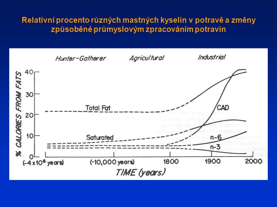 Relativní procento různých mastných kyselin v potravě a změny způsoběné průmyslovým zpracováním potravin