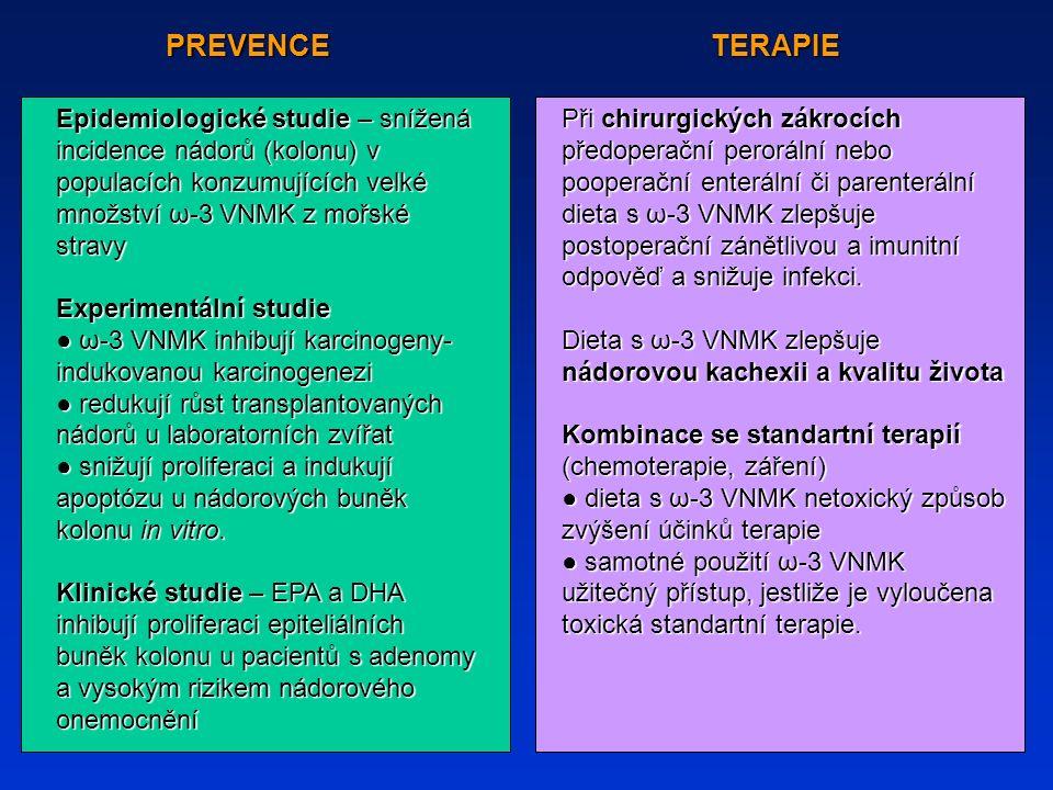 PREVENCETERAPIE Epidemiologické studie – snížená incidence nádorů (kolonu) v populacích konzumujících velké množství ω-3 VNMK z mořské stravy Experimentální studie ● ω-3 VNMK inhibují karcinogeny- indukovanou karcinogenezi ● redukují růst transplantovaných nádorů u laboratorních zvířat ● snižují proliferaci a indukují apoptózu u nádorových buněk kolonu in vitro.