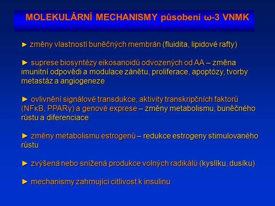 MOLEKULÁRNÍ MECHANISMY působení ω-3 VNMK ► změny vlastností buněčných membrán (fluidita, lipidové rafty) ► suprese biosyntézy eikosanoidů odvozených od AA – změna imunitní odpovědi a modulace zánětu, proliferace, apoptózy, tvorby metastáz a angiogeneze ► ovlivnění signálové transdukce, aktivity transkripčních faktorů (NFκB, PPARγ) a genové exprese – změny metabolismu, buněčného růstu a diferenciace ►změny metabolismu estrogenů – redukce estrogeny stimulovaného růstu ► změny metabolismu estrogenů – redukce estrogeny stimulovaného růstu ►zvýšená nebo snížená produkce volných radikálů (kyslíku, dusíku) ► zvýšená nebo snížená produkce volných radikálů (kyslíku, dusíku) ►mechanismy zahrnující citlivost k insulinu ► mechanismy zahrnující citlivost k insulinu
