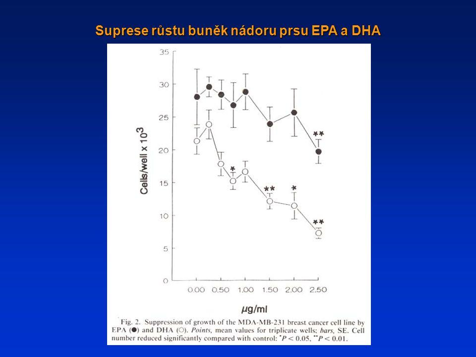 Suprese růstu buněk nádoru prsu EPA a DHA