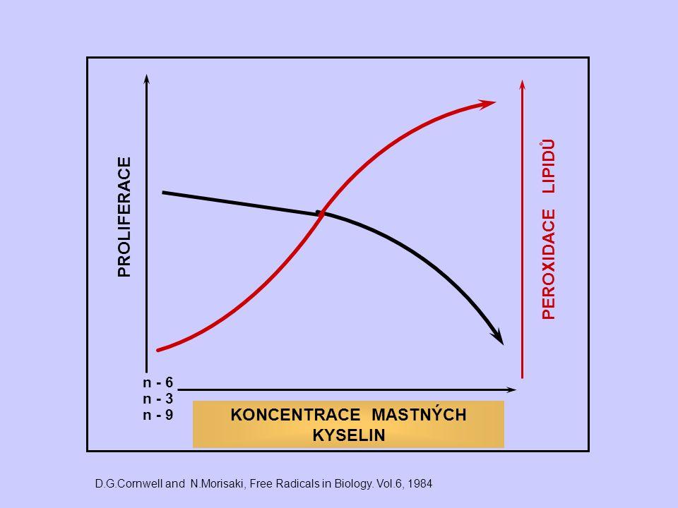 PROLIFERACE PEROXIDACE LIPIDŮ n - 6 n - 3 n - 9 D.G.Cornwell and N.Morisaki, Free Radicals in Biology. Vol.6, 1984 KONCENTRACE MASTNÝCH KYSELIN