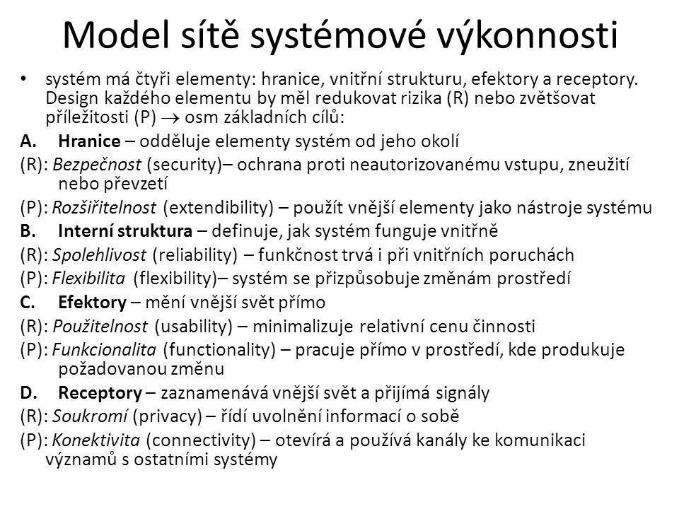 Model sítě systémové výkonnosti systém má čtyři elementy: hranice, vnitřní strukturu, efektory a receptory.