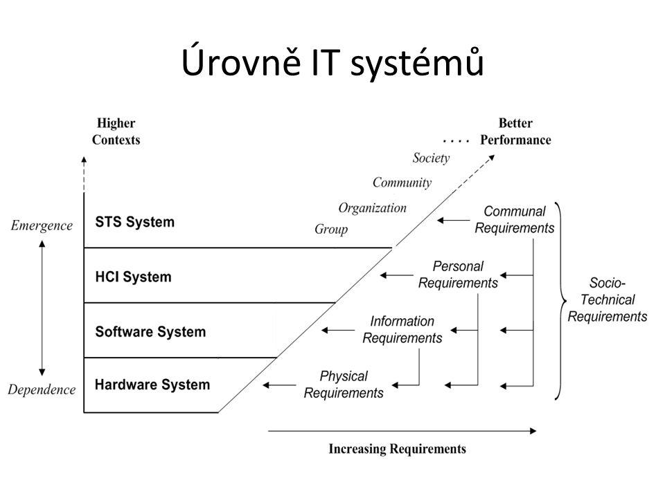 1.Hardwarové systémy založeny na fyzické úrovni výměna energie problém např.