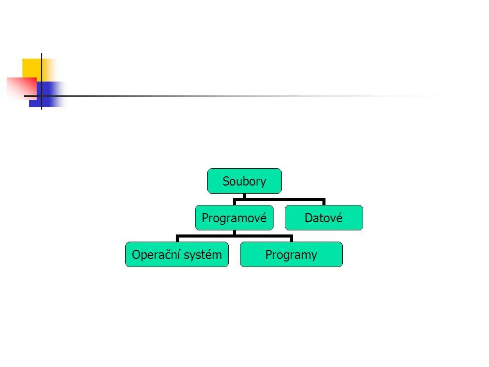 Soubory Programové Operační systém Programy Datové