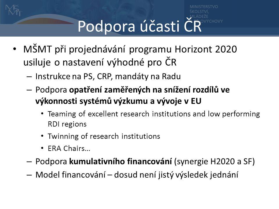 Podpora účasti ČR MŠMT při projednávání programu Horizont 2020 usiluje o nastavení výhodné pro ČR – Instrukce na PS, CRP, mandáty na Radu – Podpora opatření zaměřených na snížení rozdílů ve výkonnosti systémů výzkumu a vývoje v EU Teaming of excellent research institutions and low performing RDI regions Twinning of research institutions ERA Chairs… – Podpora kumulativního financování (synergie H2020 a SF) – Model financování – dosud není jistý výsledek jednání