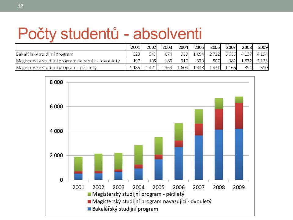Počty studentů - absolventi 12