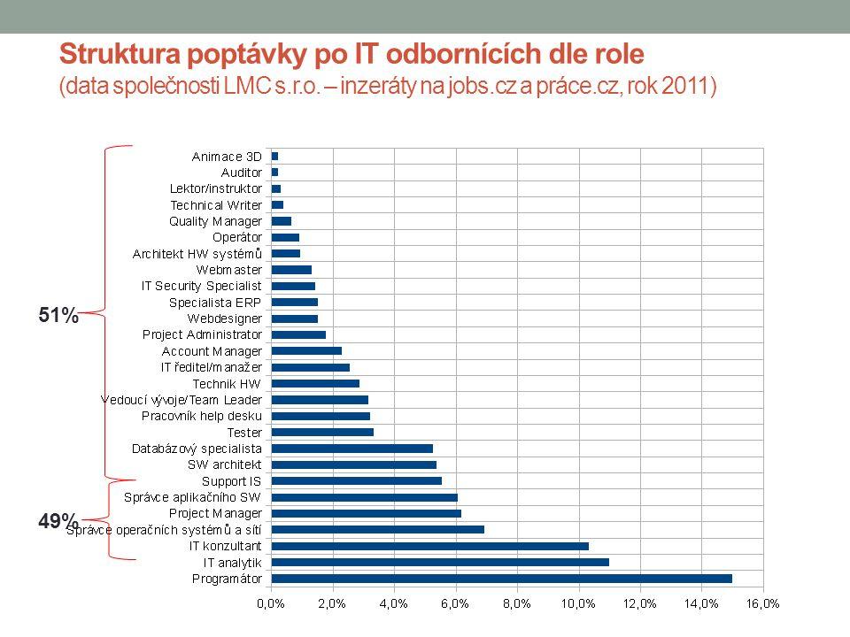 Struktura poptávky po IT odbornících dle role (data společnosti LMC s.r.o.