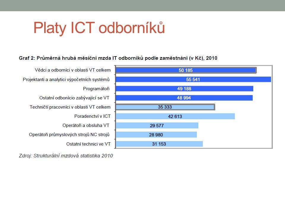 Platy ICT odborníků 15