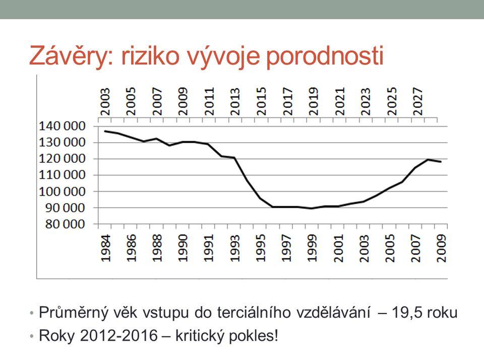 Závěry: riziko vývoje porodnosti Průměrný věk vstupu do terciálního vzdělávání – 19,5 roku Roky 2012-2016 – kritický pokles!