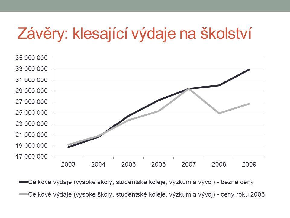 Závěry: klesající výdaje na školství