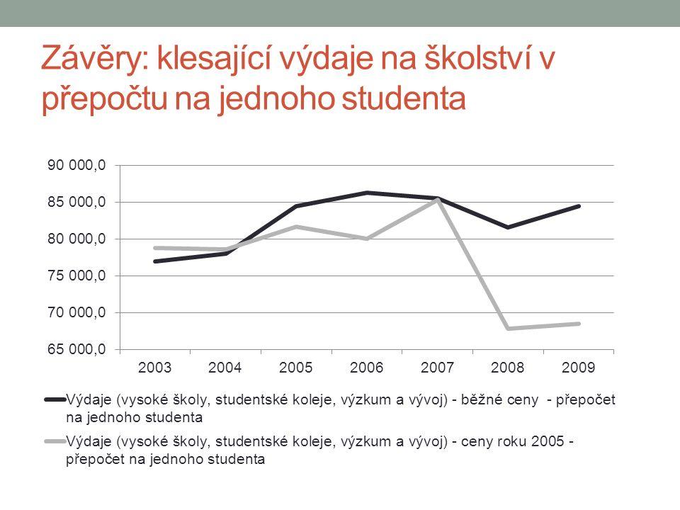 Závěry: klesající výdaje na školství v přepočtu na jednoho studenta