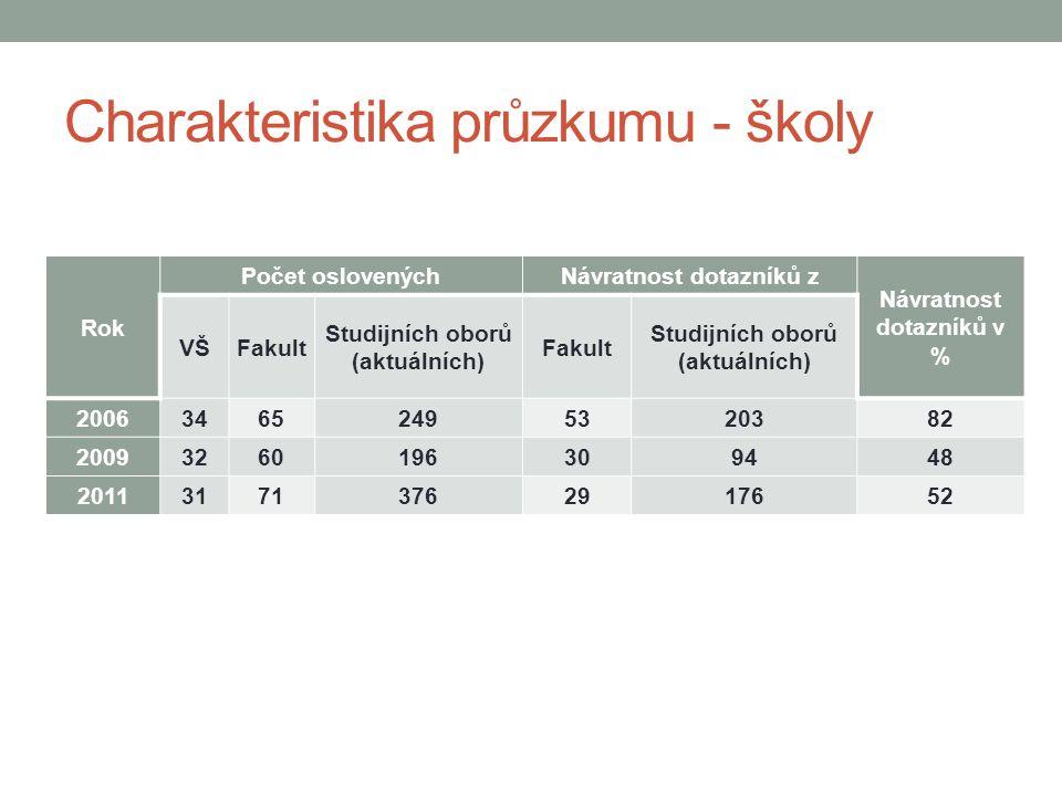 Charakteristika průzkumu - školy Rok Počet oslovenýchNávratnost dotazníků z Návratnost dotazníků v % VŠFakult Studijních oborů (aktuálních) Fakult Studijních oborů (aktuálních) 200634652495320382 20093260196309448 201131713762917652