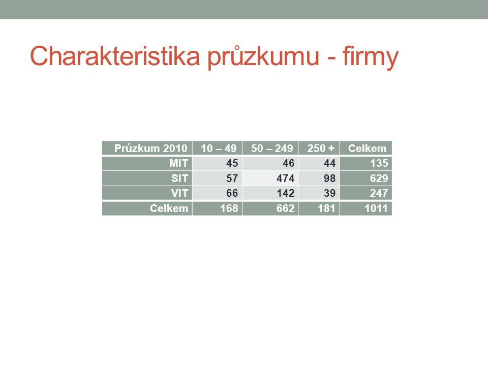 Charakteristika průzkumu - firmy Průzkum 201010 – 4950 – 249250 +Celkem MIT 454644135 SIT 5747498629 VIT 6614239247 Celkem 1686621811011