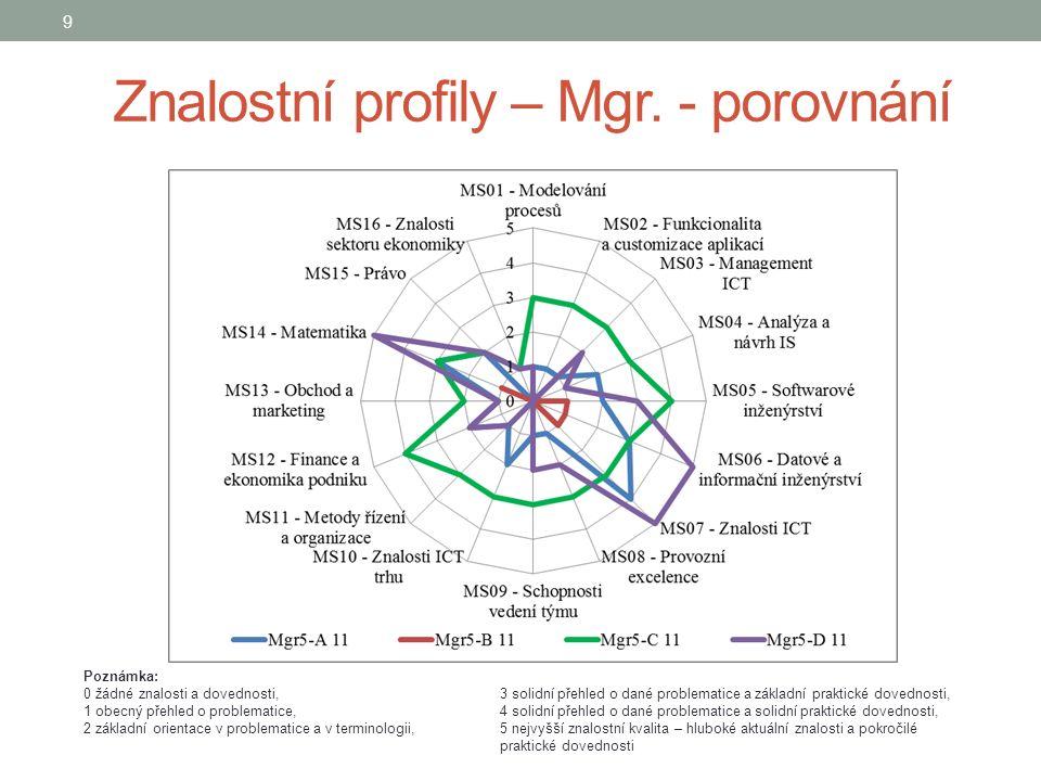 Znalostní profily – Mgr.