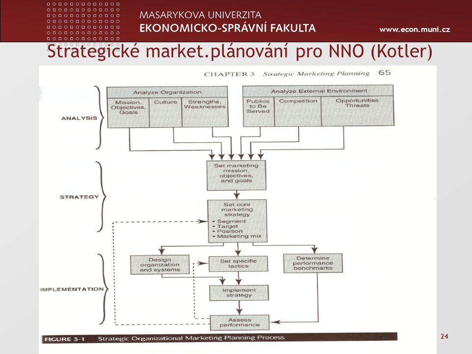 www.econ.muni.cz Strategické market.plánování pro NNO (Kotler) Zápatí prezentace 24