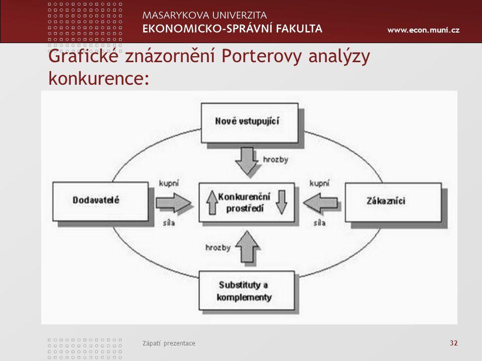 www.econ.muni.cz Grafické znázornění Porterovy analýzy konkurence: Zápatí prezentace 32