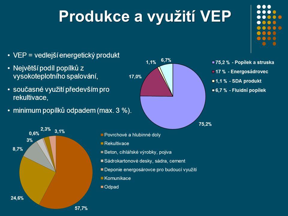 Produkce a využití VEP VEP = vedlejší energetický produkt Největší podíl popílků z vysokoteplotního spalování, současné využití především pro rekultiv