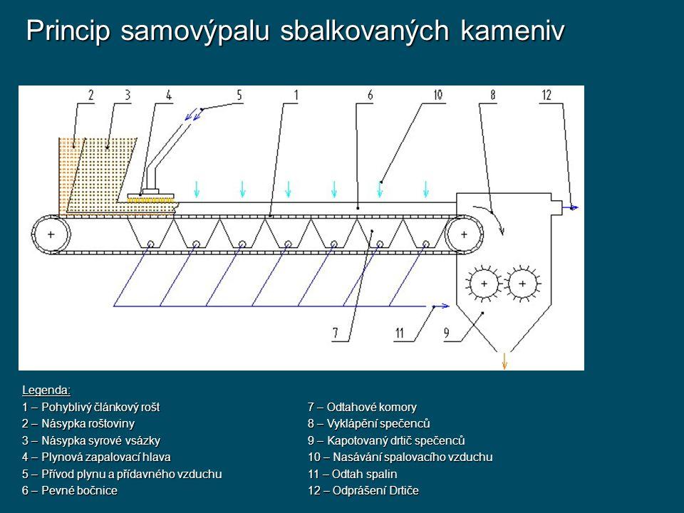 Technologie výroby sbalkovaných kameniv Pollytag - Ukládání sbalků na rošt Zapalování vsázky