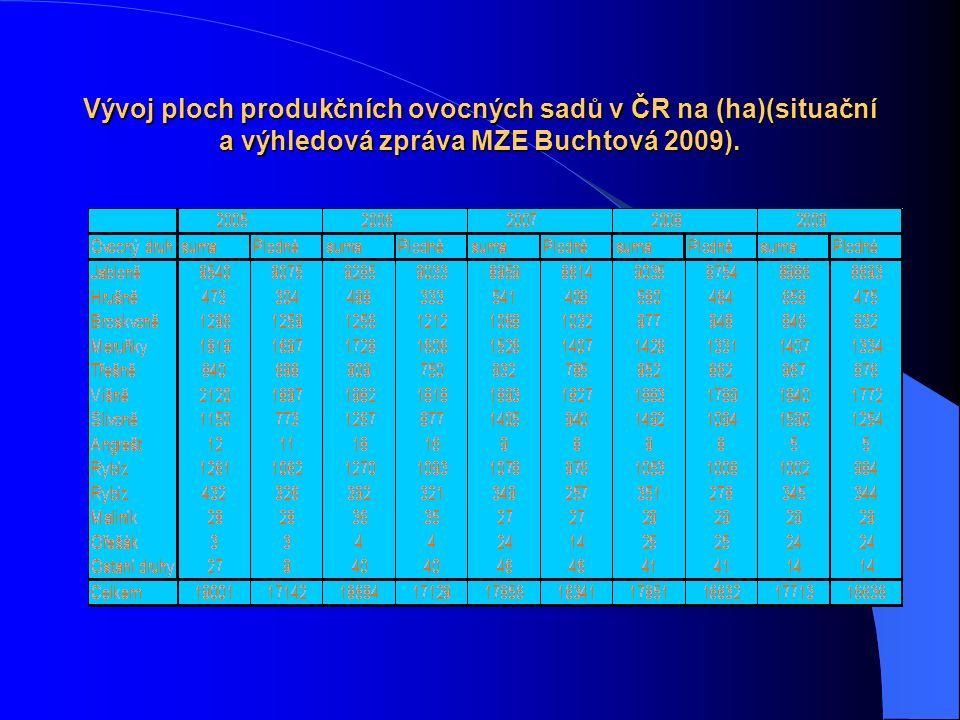 Vývoj ploch produkčních ovocných sadů v ČR na (ha)(situační a výhledová zpráva MZE Buchtová 2009).