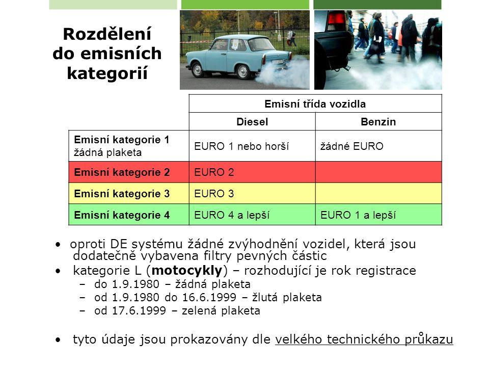 oproti DE systému žádné zvýhodnění vozidel, která jsou dodatečně vybavena filtry pevných částic kategorie L (motocykly) – rozhodující je rok registrace –do 1.9.1980 – žádná plaketa –od 1.9.1980 do 16.6.1999 – žlutá plaketa –od 17.6.1999 – zelená plaketa tyto údaje jsou prokazovány dle velkého technického průkazu Emisní třída vozidla DieselBenzin Emisní kategorie 1 žádná plaketa EURO 1 nebo horšížádné EURO Emisní kategorie 2EURO 2 Emisní kategorie 3EURO 3 Emisní kategorie 4EURO 4 a lepšíEURO 1 a lepší Rozdělení do emisních kategorií