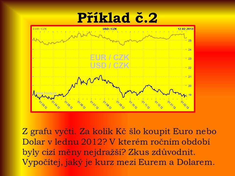 Příklad č.2 Z grafu vyčti. Za kolik Kč šlo koupit Euro nebo Dolar v lednu 2012.