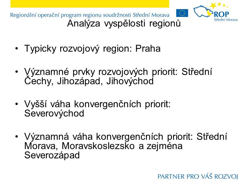 Analýza vyspělosti regionů Typicky rozvojový region: Praha Významné prvky rozvojových priorit: Střední Čechy, Jihozápad, Jihovýchod Vyšší váha konvergenčních priorit: Severovýchod Významná váha konvergenčních priorit: Střední Morava, Moravskoslezsko a zejména Severozápad