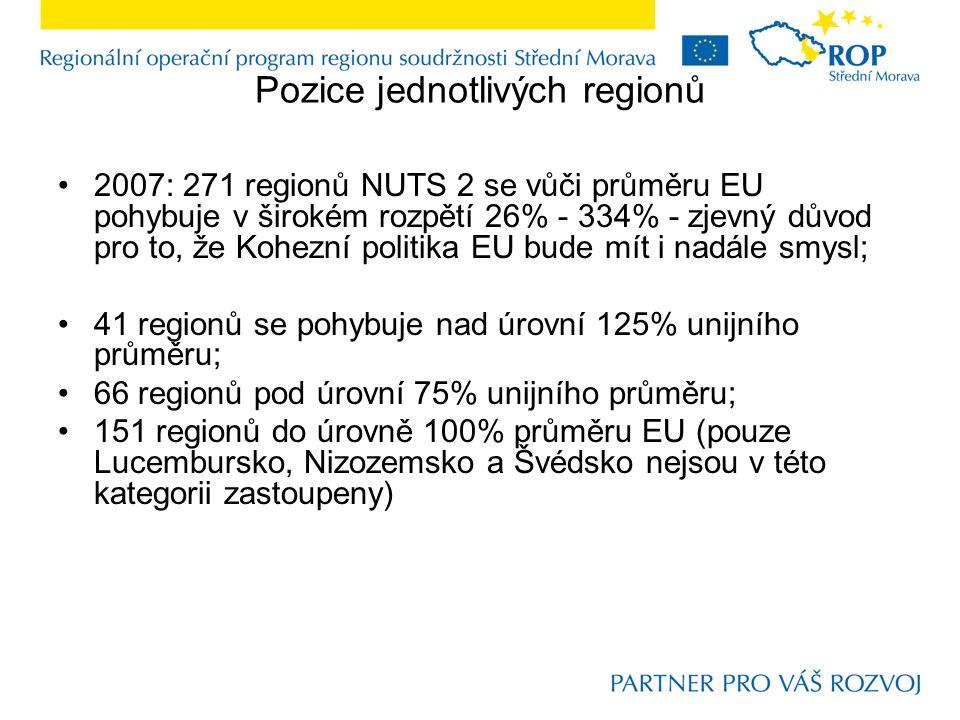 Pozice jednotlivých regionů 2007: 271 regionů NUTS 2 se vůči průměru EU pohybuje v širokém rozpětí 26% - 334% - zjevný důvod pro to, že Kohezní politika EU bude mít i nadále smysl; 41 regionů se pohybuje nad úrovní 125% unijního průměru; 66 regionů pod úrovní 75% unijního průměru; 151 regionů do úrovně 100% průměru EU (pouze Lucembursko, Nizozemsko a Švédsko nejsou v této kategorii zastoupeny)