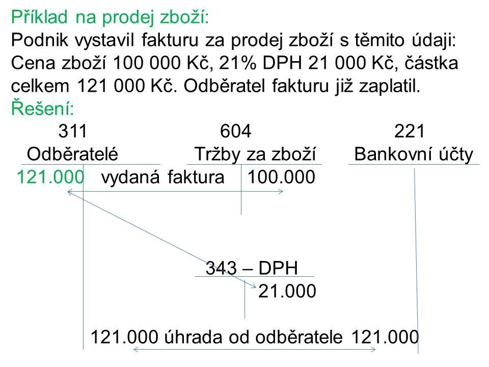 Příklad na prodej zboží: Podnik vystavil fakturu za prodej zboží s těmito údaji: Cena zboží 100 000 Kč, 21% DPH 21 000 Kč, částka celkem 121 000 Kč.