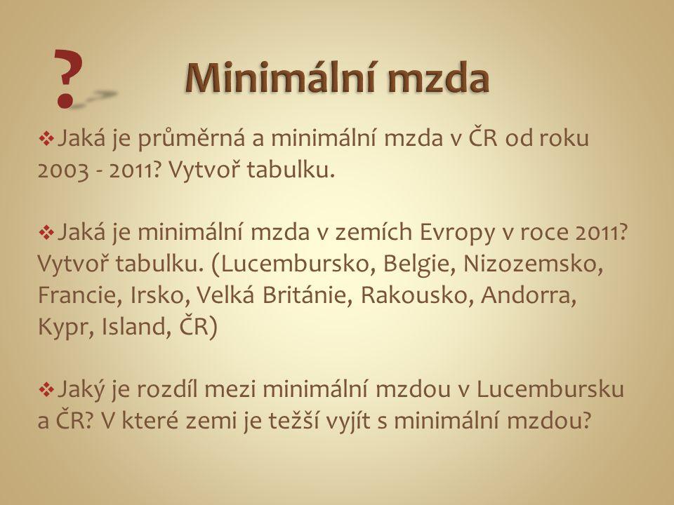  Jaká je průměrná a minimální mzda v ČR od roku 2003 - 2011? Vytvoř tabulku.  Jaká je minimální mzda v zemích Evropy v roce 2011? Vytvoř tabulku. (L