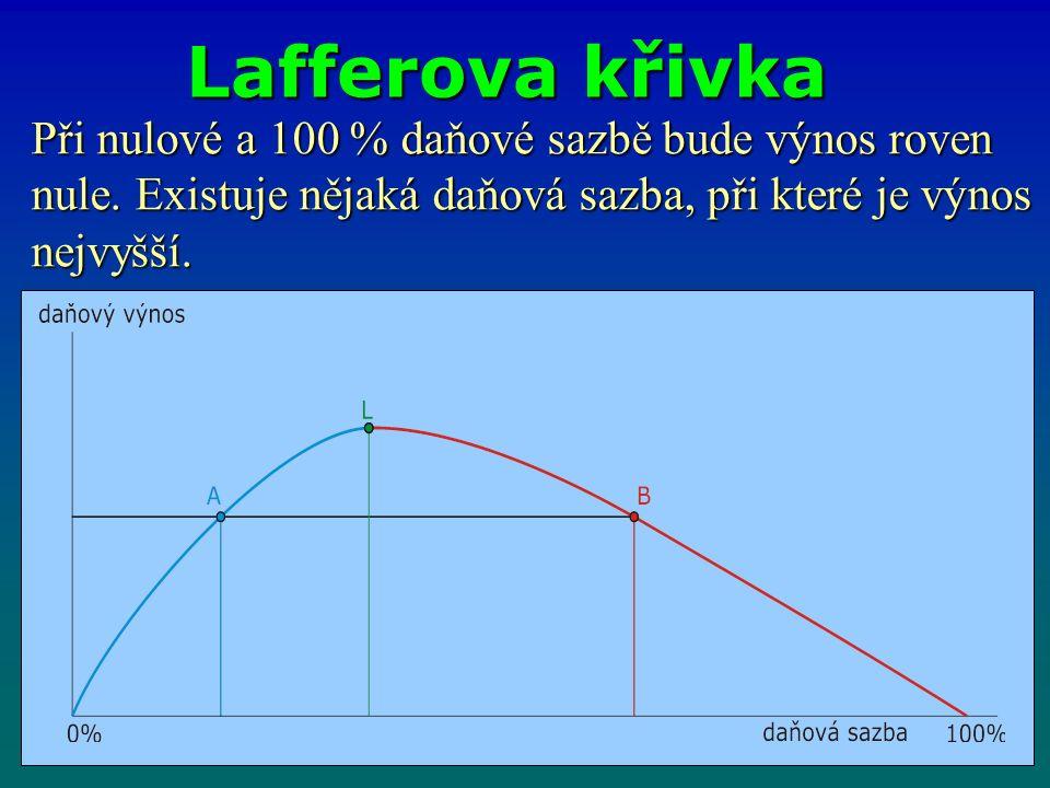 Lafferova křivka Při nulové a 100 % daňové sazbě bude výnos roven nule. Existuje nějaká daňová sazba, při které je výnos nejvyšší.