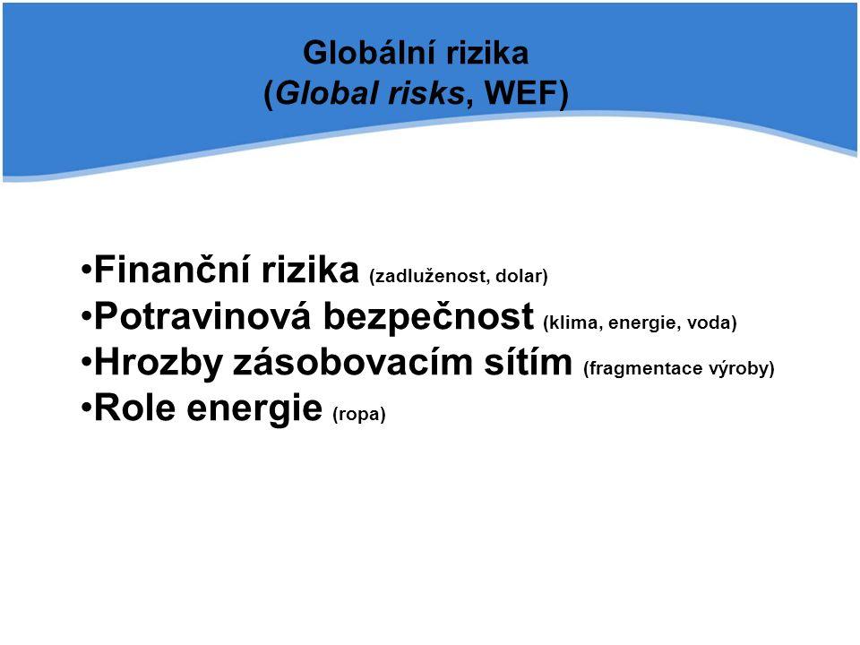 Globální rizika (Global risks, WEF) Finanční rizika (zadluženost, dolar) Potravinová bezpečnost (klima, energie, voda) Hrozby zásobovacím sítím (fragmentace výroby) Role energie (ropa)